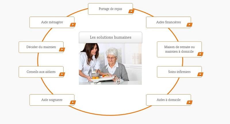 Senior Media Lance Un Site Dedie A La Dependance Des Personnes Agees