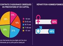 infographie contrat assurance obseques