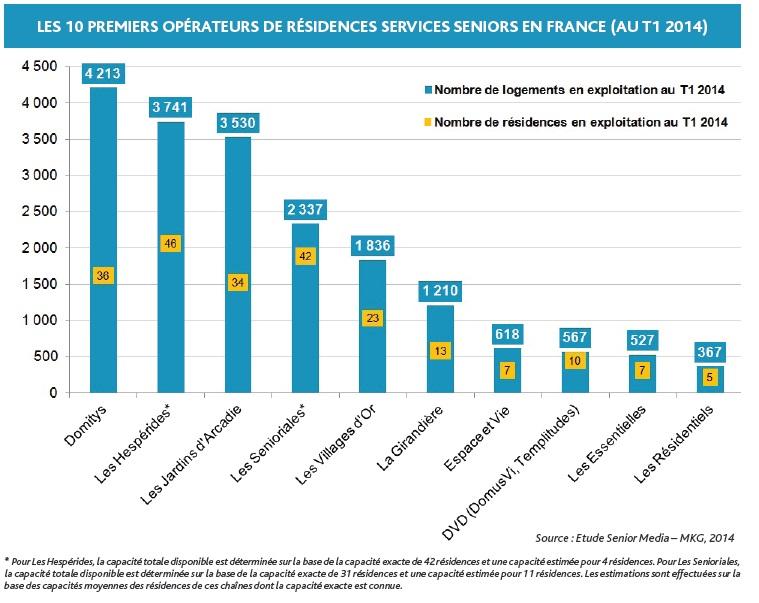 infographie résidence services