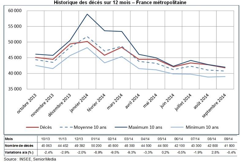Graphique décès France métropolitaine