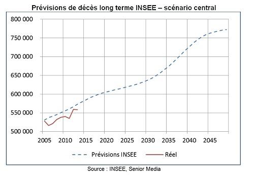 Graphique prévisions INSEE